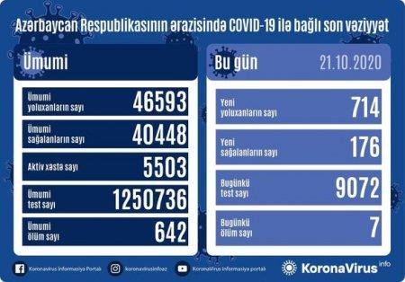 Azərbaycanda sutka ərzində daha yeddi nəfər koronavirusdan öldü: 714 yeni yoluxma rekordu - FOTO