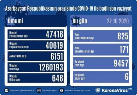 Azərbaycanda koronavirusa yoluxmada yeni rekord qeyd alındı - Altı nəfər öldü - FOTO