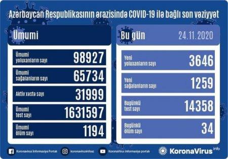 Azərbaycanda koronavirusdan ölüm və yoluxmada yeni rekord - FOTO