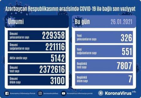 Azərbaycanda koronavirusa yoluxanların sayı yenidən artdı - FOTO