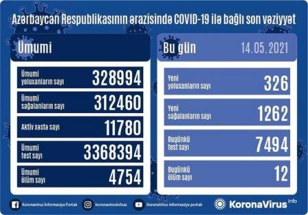 Daha 326 nəfər koronavirusa yoluxdu: 12 nəfər vəfat etdi