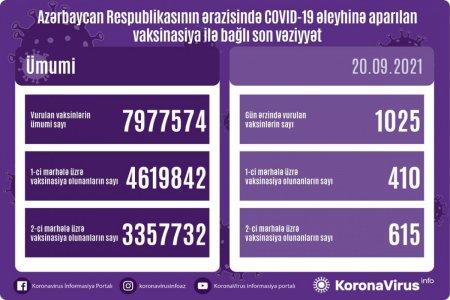 Azərbaycanda koronavirusa yoluxma faktı 1000-dən aşağı düşdü - SON VƏZİYYƏT